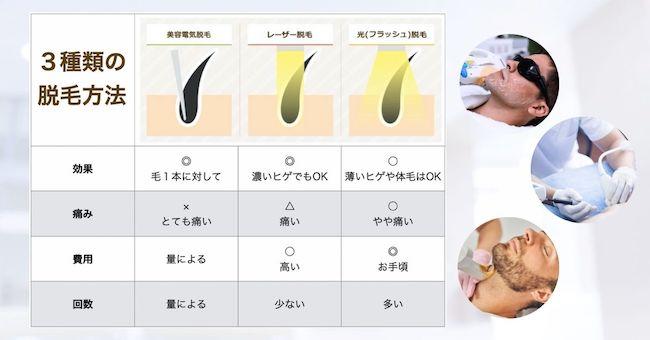 3種類の脱毛方法